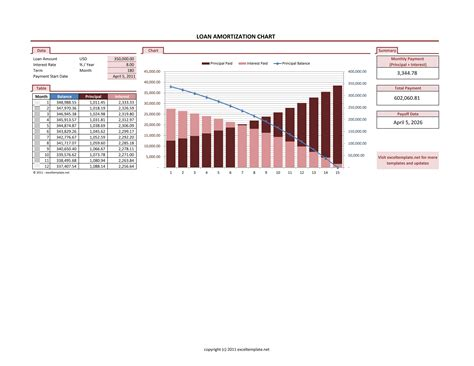 excel amortization templates excel loan amortization template download amortization