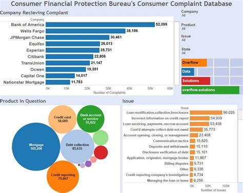 consumer fraud bureau consumer financial protection bureau s consumer complaint