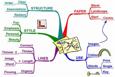 How To Make The Line The E In Resume by Mind Mapping 101 What Why Who When Mindmaps Unleashed