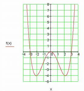 Koordinatensystem Berechnen : l sungen zu graphen ganzrationaler funktionen zeichnen mathe brinkmann ~ Themetempest.com Abrechnung