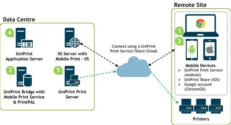 BYOD and Enterprise Mobile Printing Software