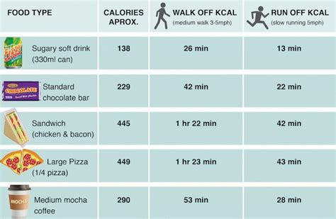 This Chart Shows How Long You Have Exercise Burn Off
