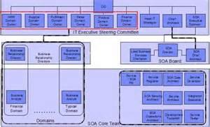 Governance Model Example