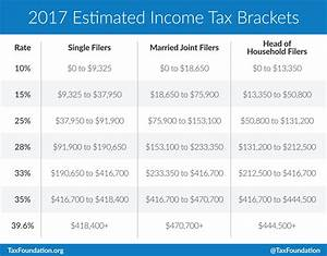 How does the standard deduction apply if it is greater ...