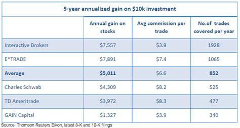 brokerage account comparison comparison of publicly traded u s brokerages seeking alpha