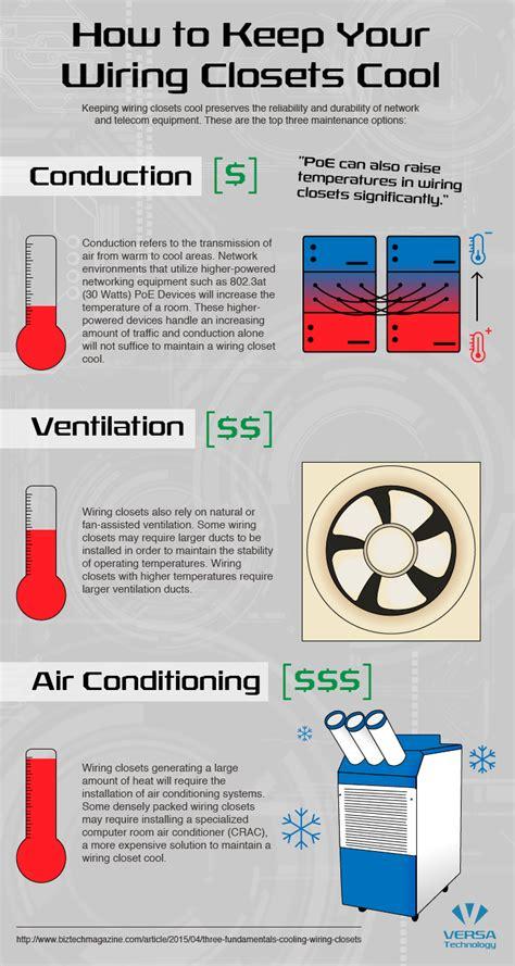 wiring closet ventilation unit closet cleaning elsavadorla