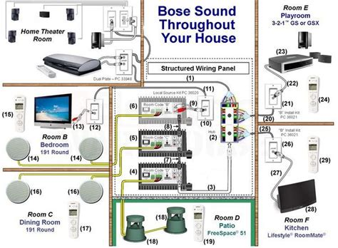 using your duct system as a whole house fan designing a multi room or whole house audio system using a