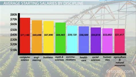 average starting salary   masters degree graduate