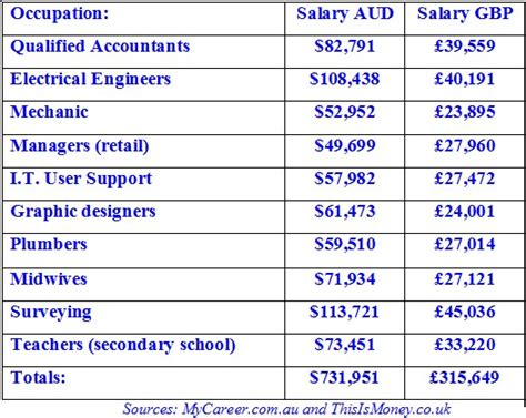 Is It Worth It To Pay For A Professional Resume by Australia Versus Uk Salaries Income And Average Wages