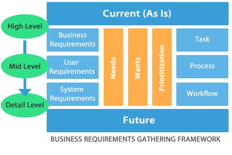Business Requirements Gathering For Enterprise Software