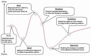 Search Results Katherine Kubler Ross Stages Of Grief