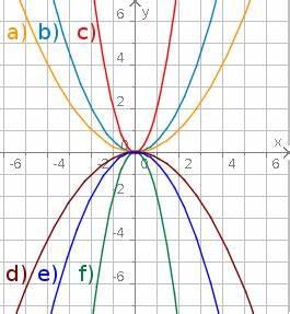 Quadratische Funktion Berechnen : aufgabenfuchs quadratische funktionen ~ Themetempest.com Abrechnung