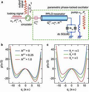 Parametric Phase