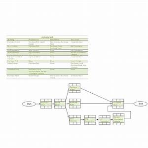 How To Create A Precedence Diagram Or A Project Network Diagram
