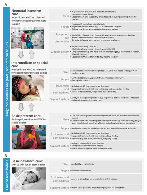 Kangaroo Mother Care A Multi Country Analysis Of Health