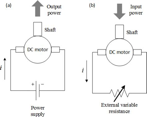 12 Volt Dc Motor Starter Wiring Diagram by Schematic Views Of A Brushed Dc Motor In The Closed