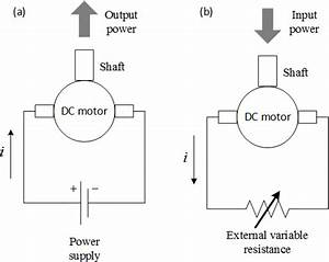 Schematic Views Of A Brushed Dc Motor In The Closed