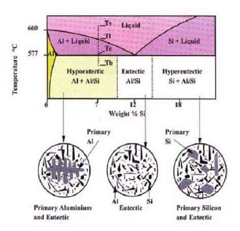 Diagram For Aluminum by 4 Aluminum Silicon Phase Diagram And Microstructures