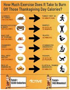 infographic how to burn those thanksgiving day calories active