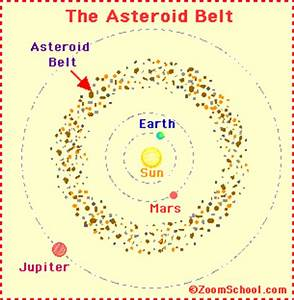 Asteroids: Zoom Astronomy