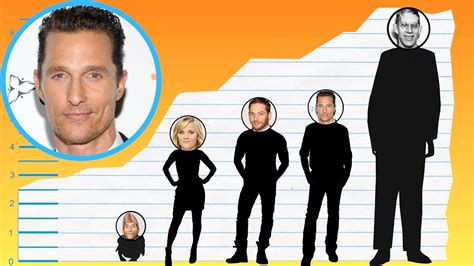 How Tall Is Matthew Mcconaughey?  Height Comparison
