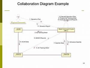 Using Collaboration Diagrams Inponent Oriented Modeling
