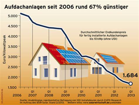 preisentwicklung von solarmodulen