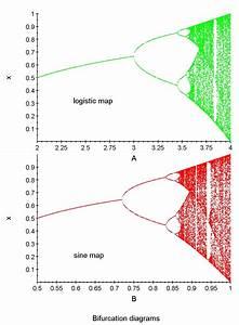 Physics 5413 Chaos  Fractals  And Nonlinear Dynamics