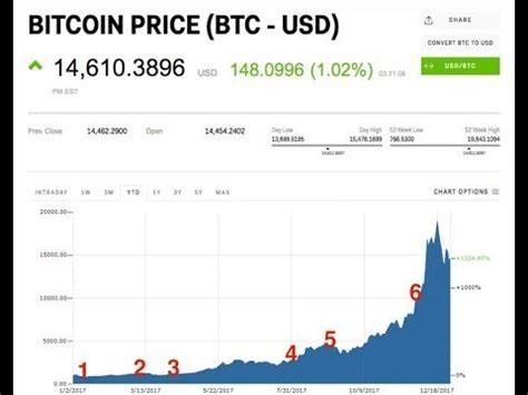 Bitcoin continues to amaze people around the world, and it will most likely continue to see upward gains for some time. Trading Bitcoin Price Differences How To Trade Bitcoin ...