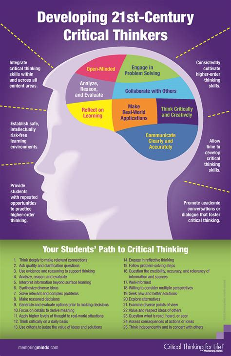 Home  Critical Thinking  Guides At Rasmussen College