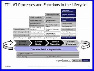itil release management plan template images template With itil release management plan template