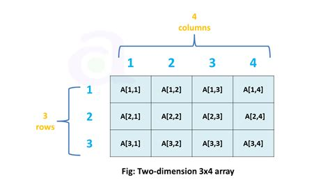Two-dimension Array in Data Structure | atnyla