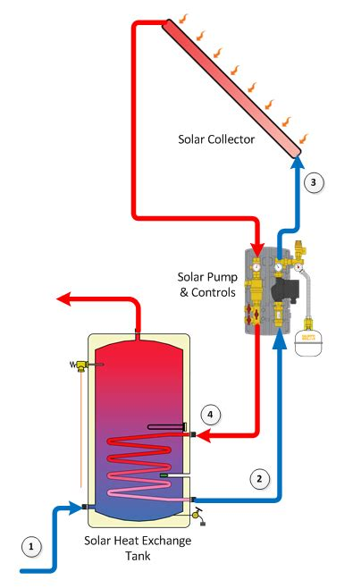 solar water heaters cce   news