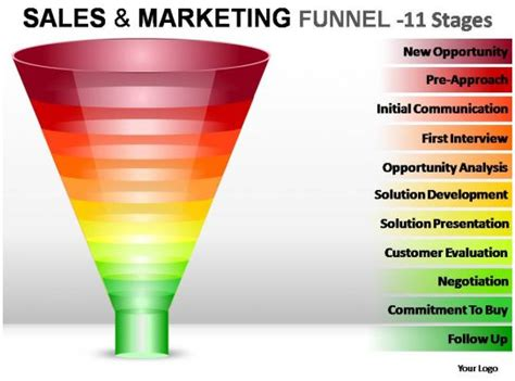 sales  marketing funnel  stages powerpoint