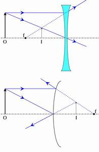 31 Draw A Ray Diagram For The Following Situation  An