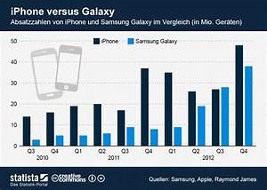Infografik  Iphone Versus Galaxy