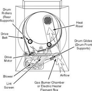 true story  maytag dryer manual   experts dont