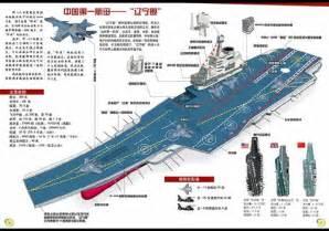 Us Aircraft Carrier Comparison