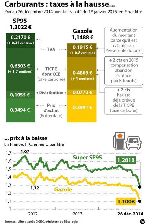 prix de l essence en le prix des carburants continue de baisser en le point