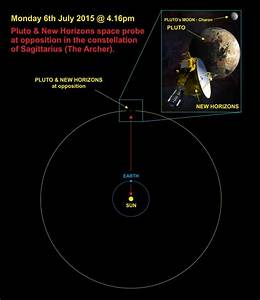 Pluto at opposition – Derekscope