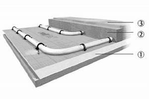 Fußbodenheizung Estrich Aufbau : bodenaufbau purmo ~ Michelbontemps.com Haus und Dekorationen