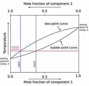 Simplified Chemistry