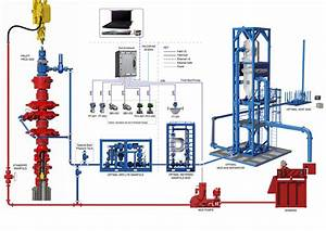 Managed Pressure Drilling Process Flow Diagram