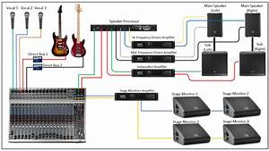 How To Set Upa Stage Sound System Archives