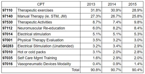 Top 10 Cpt Codes For Physical Therapists. Personal Pension Plans Auto Insurance Classes. Movers In Oceanside Ca Nyu Project Management. National Health Care Reform Best Travel Card. University Of Connecticut Admission Requirements. Moving Company In Las Vegas Dish Tv Features. Septic Tank Cleaning Cost What To Pay A Nanny. Online Radiology Bachelor Degree Programs. Best Credit Card Processing For Small Business
