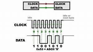 serial peripheral interface spi learnsparkfuncom With spitimingdiagram2