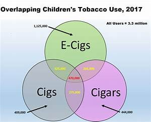 Tobacco Truth  Fda Tobacco Center Exaggerates Number Of