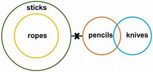 Syllogism Possibility Questions And Answers With Explanation