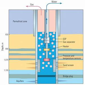 31 Oil Well Completion Diagram