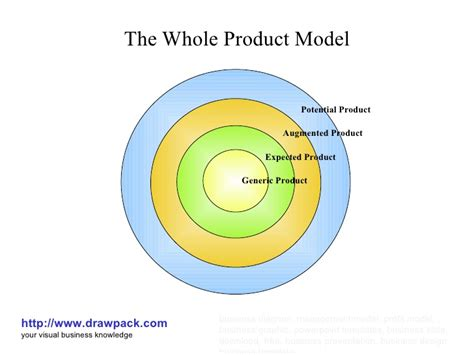 home design diagram the whole product model